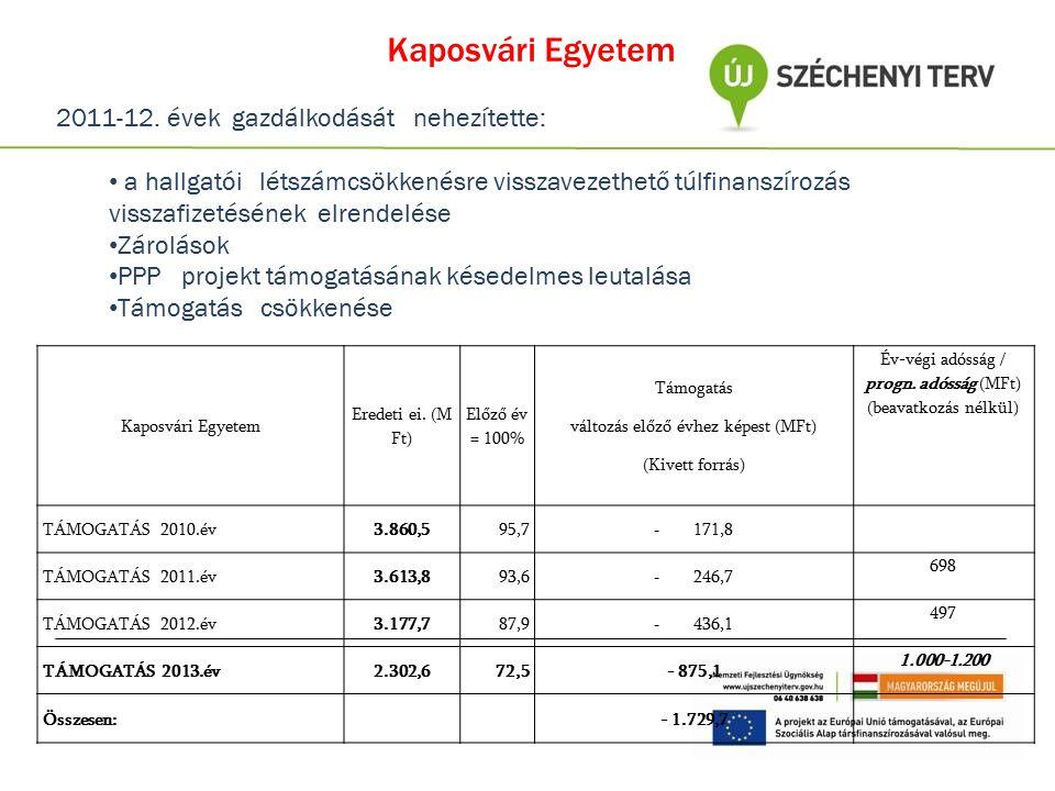 Kaposvári Egyetem 2011-12. évek gazdálkodását nehezítette:
