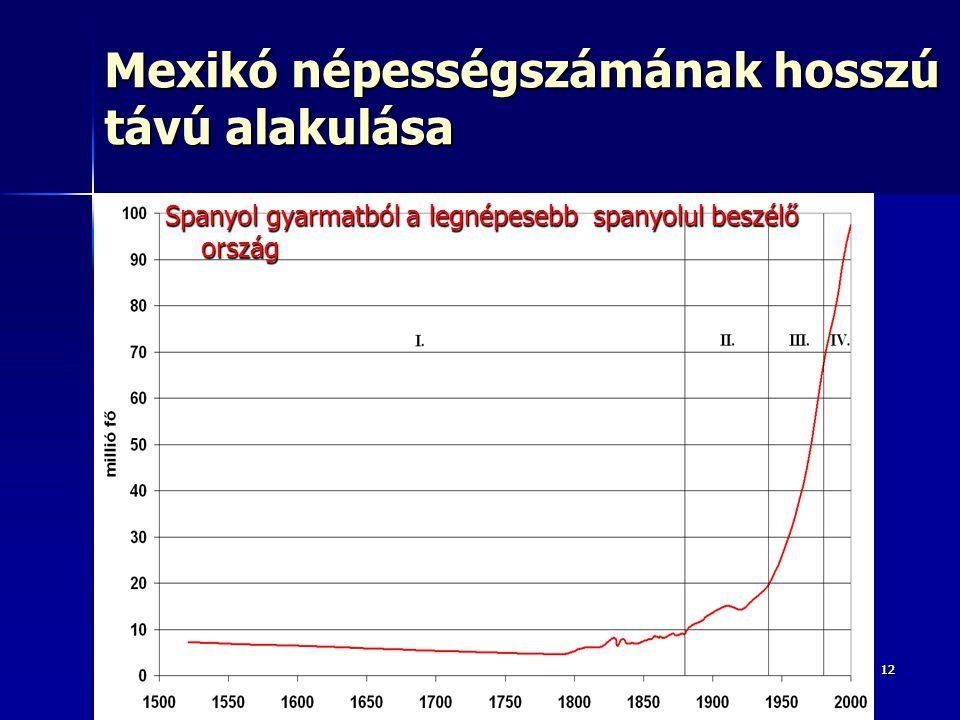 Mexikó népességszámának hosszú távú alakulása