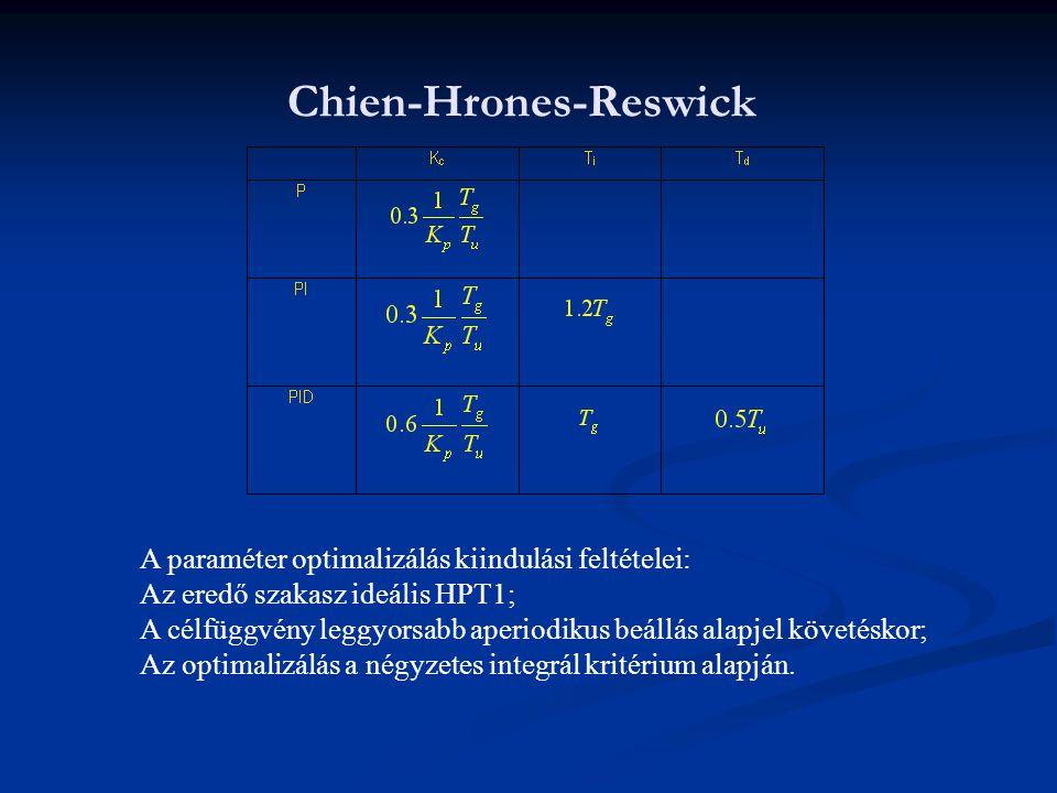 Chien-Hrones-Reswick