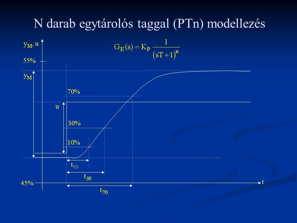 N darab egytárolós taggal (PTn) modellezés