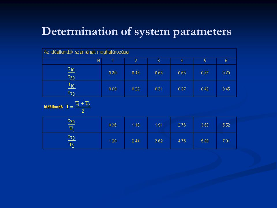 Determination of system parameters