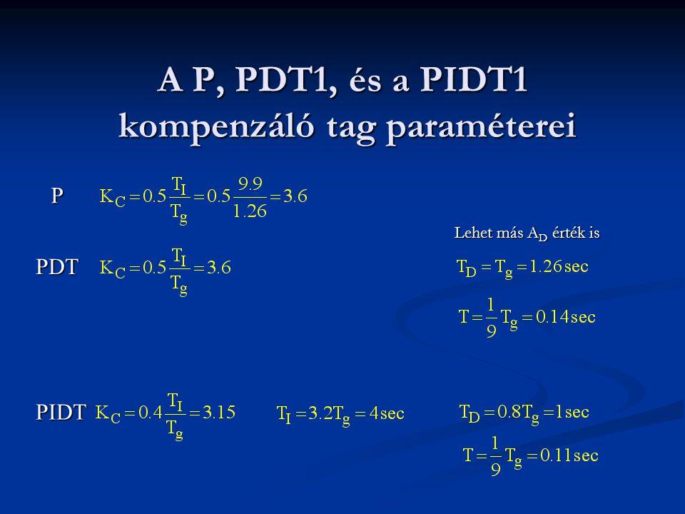 A P, PDT1, és a PIDT1 kompenzáló tag paraméterei