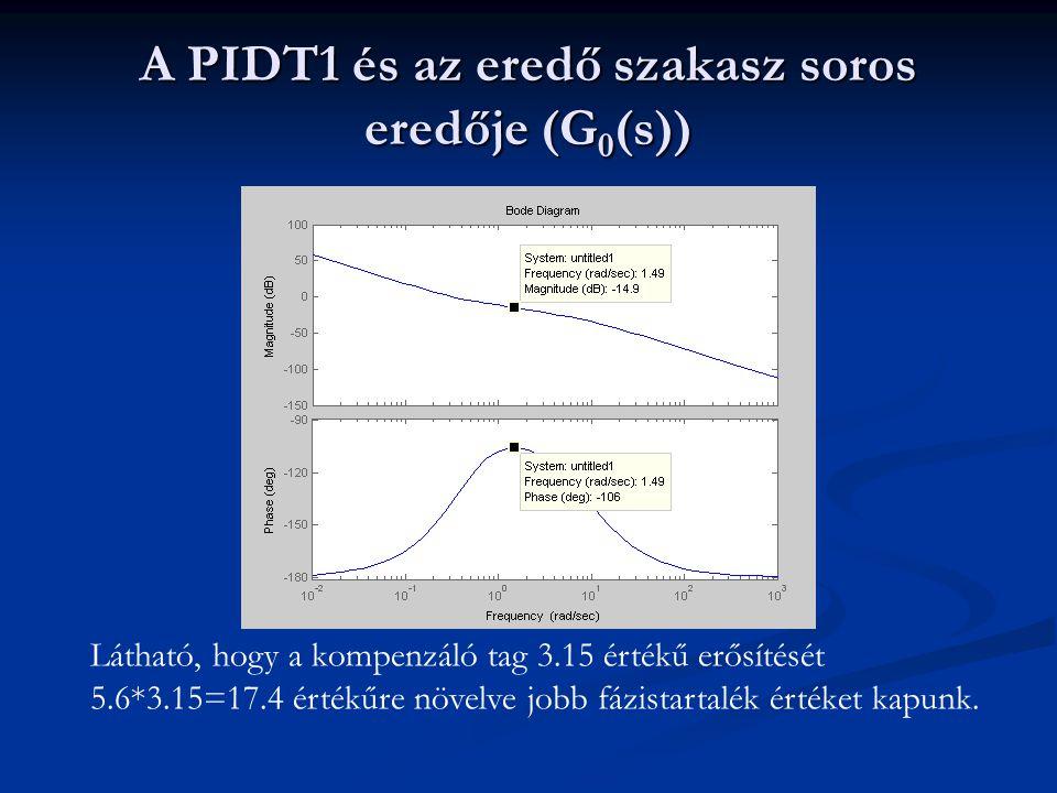 A PIDT1 és az eredő szakasz soros eredője (G0(s))