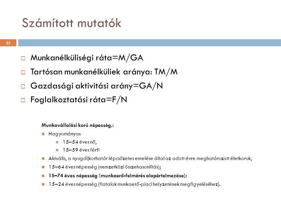 Számított mutatók Munkanélküliségi ráta=M/GA