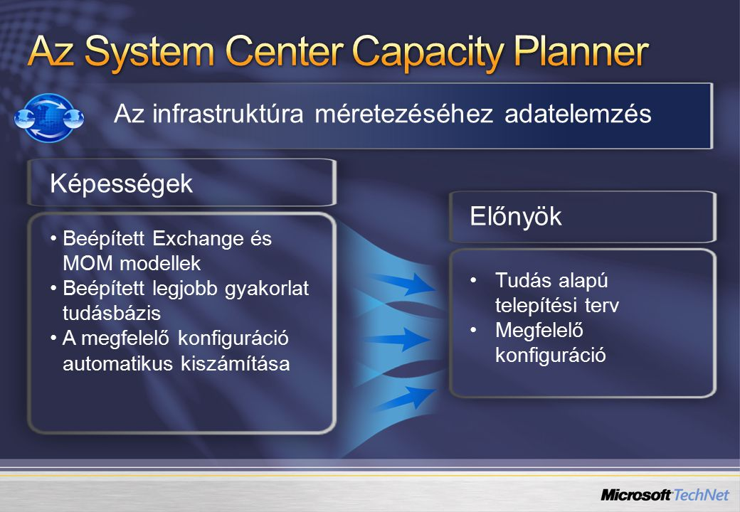 Az System Center Capacity Planner