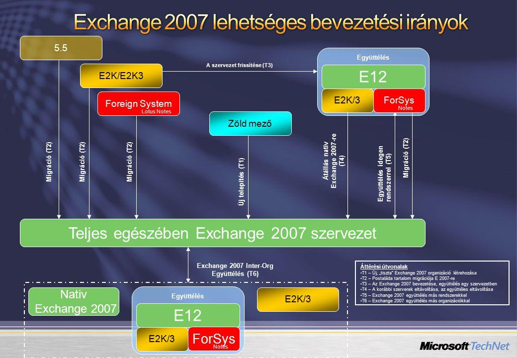Exchange 2007 lehetséges bevezetési irányok
