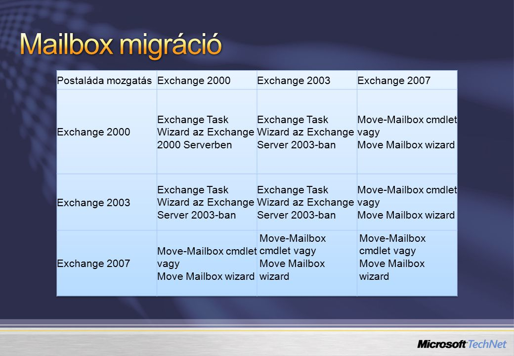 Mailbox migráció Postaláda mozgatás Exchange 2000 Exchange 2003