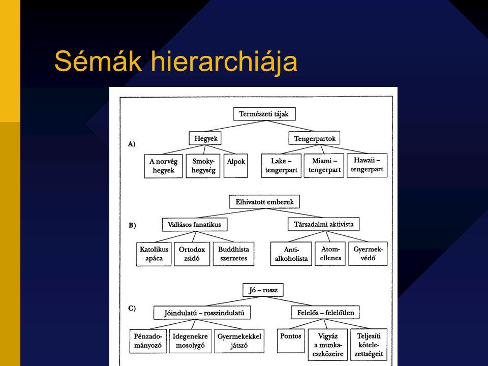Sémák hierarchiája