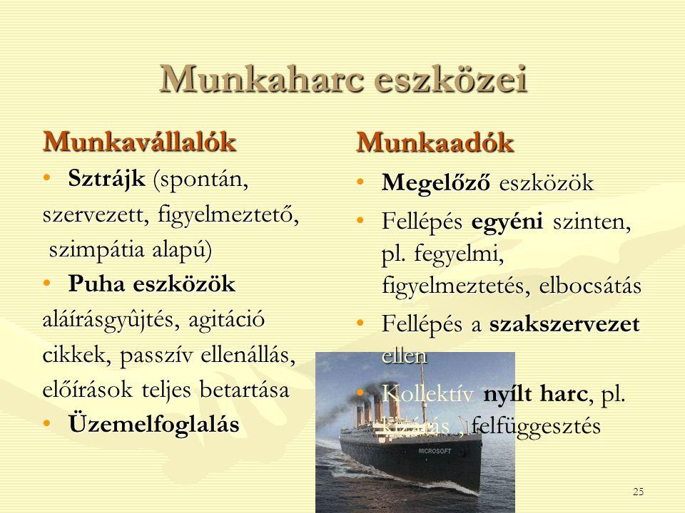 Munkaharc eszközei Munkavállalók Munkaadók Sztrájk (spontán,