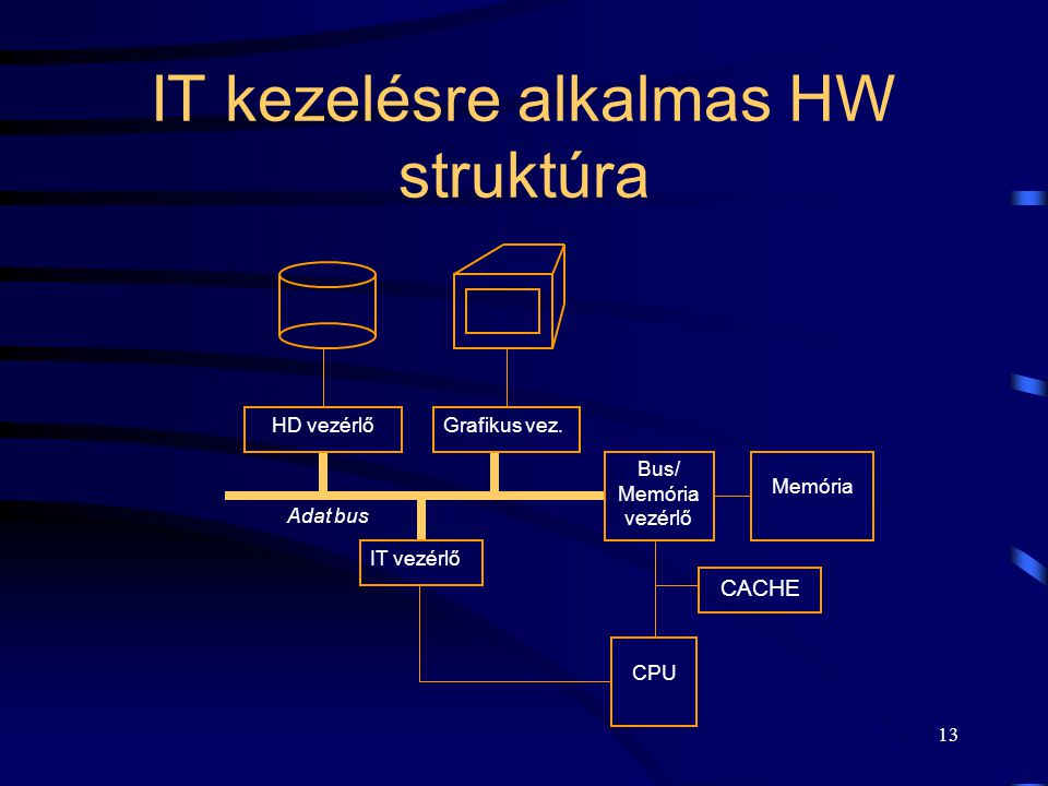 IT kezelésre alkalmas HW struktúra