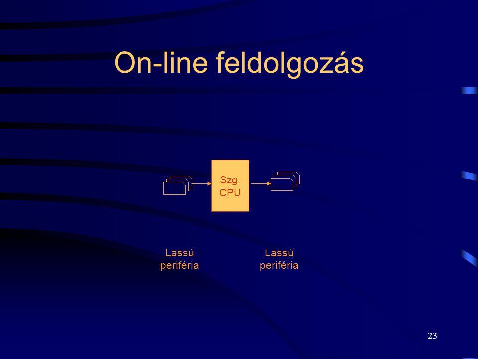 On-line feldolgozás Szg. CPU Lassú periféria Lassú periféria
