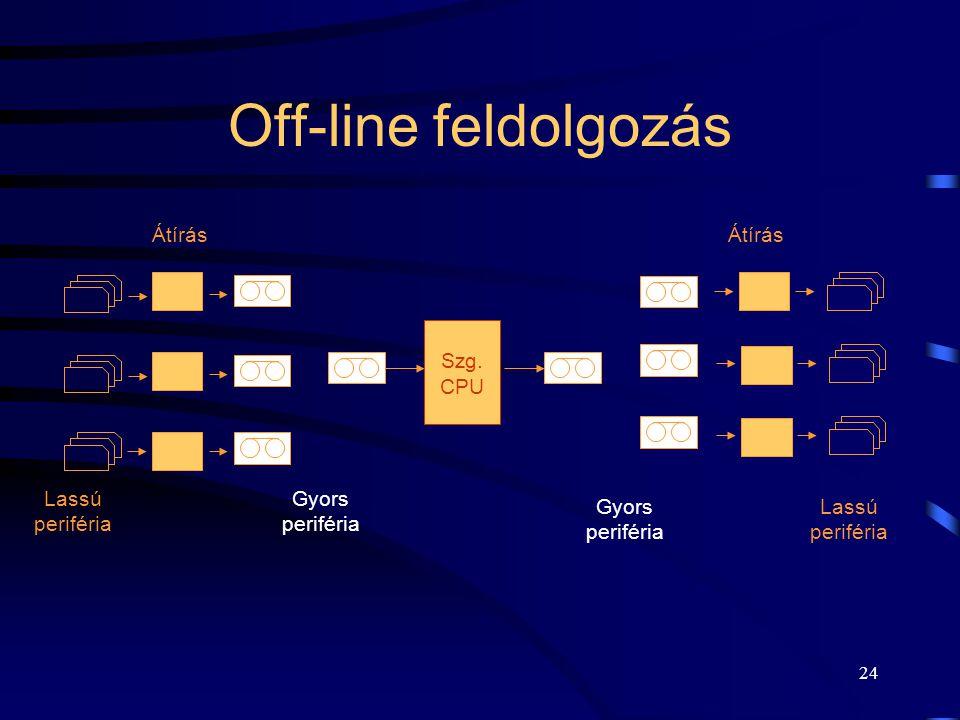 Off-line feldolgozás Átírás Átírás Szg. CPU Gyors periféria
