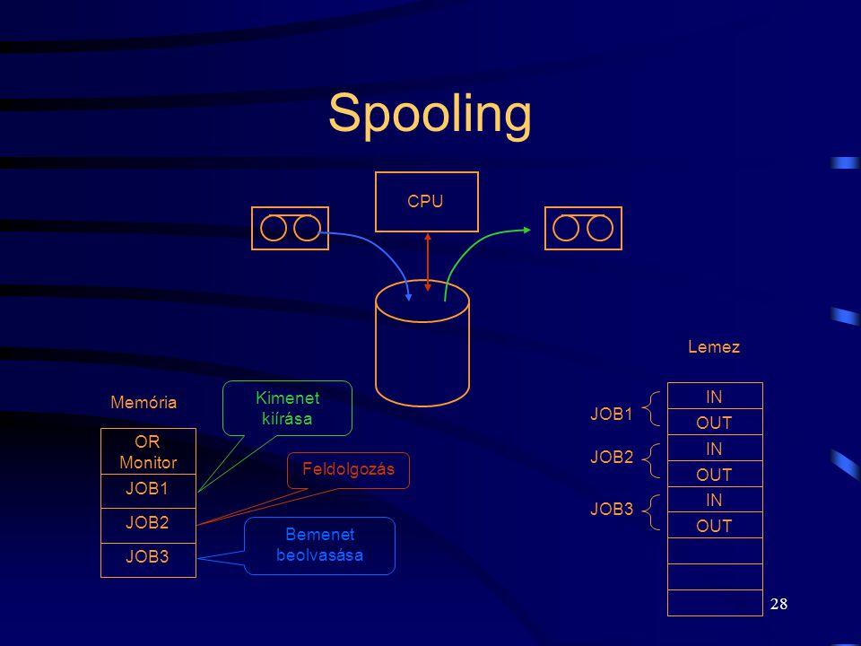 Spooling CPU Lemez Kimenet kiírása IN Memória JOB1 OUT OR Monitor JOB2