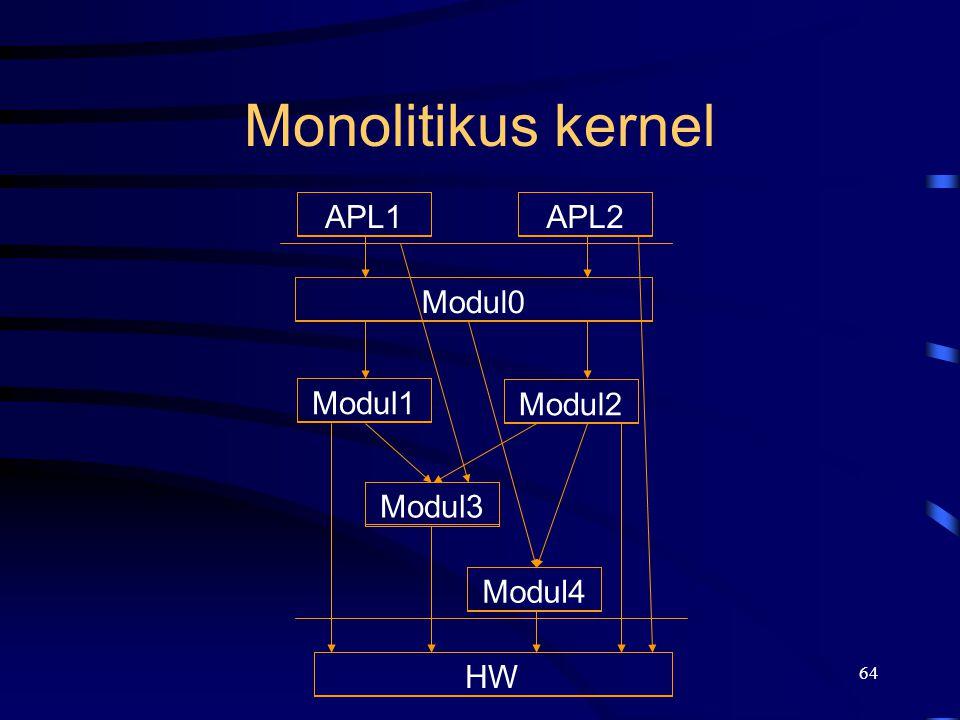 Monolitikus kernel APL1 APL2 Modul0 Modul2 Modul3 Modul1 Modul4 HW