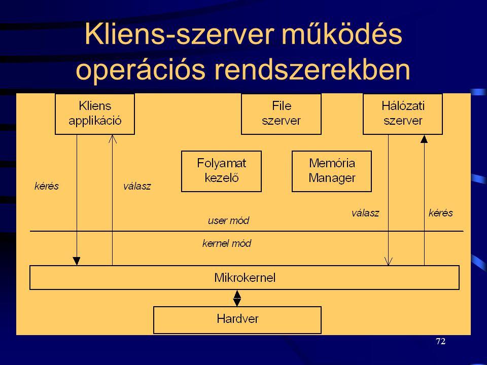Kliens-szerver működés operációs rendszerekben
