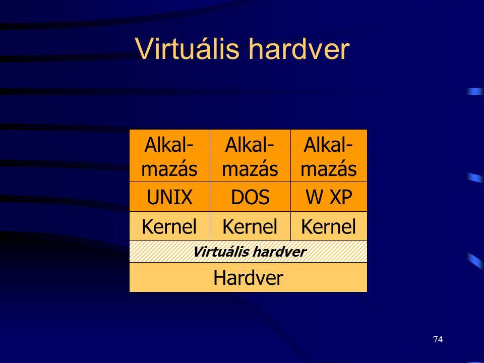 Virtuális hardver Alkal-mazás Alkal-mazás Alkal-mazás UNIX DOS W XP
