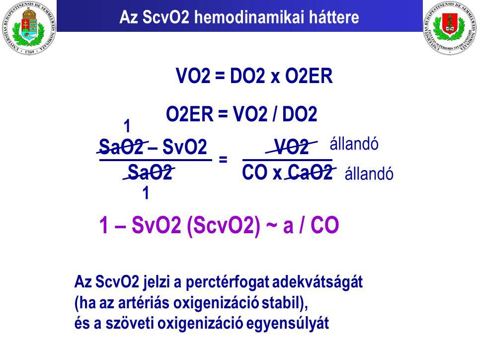 Az ScvO2 hemodinamikai háttere