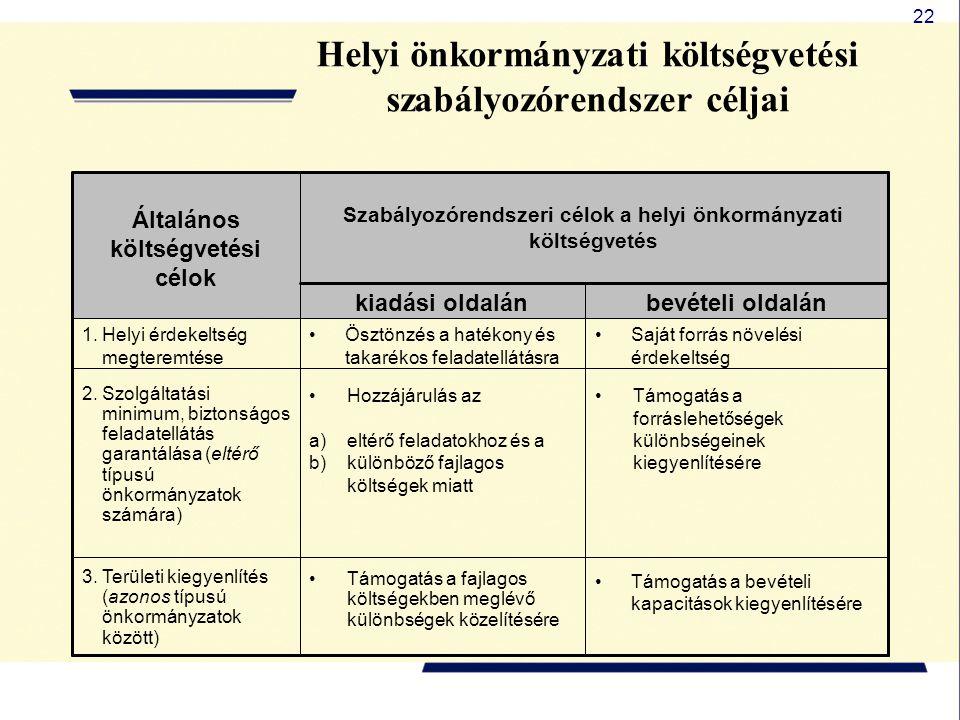 Helyi önkormányzati költségvetési szabályozórendszer céljai
