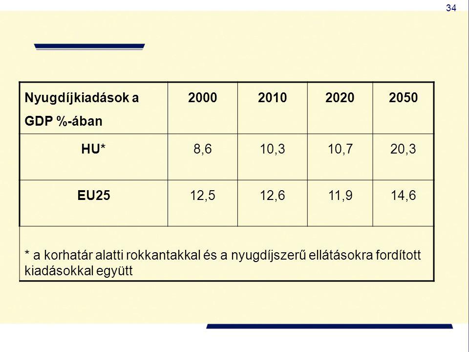 Nyugdíjkiadások a GDP %-ában