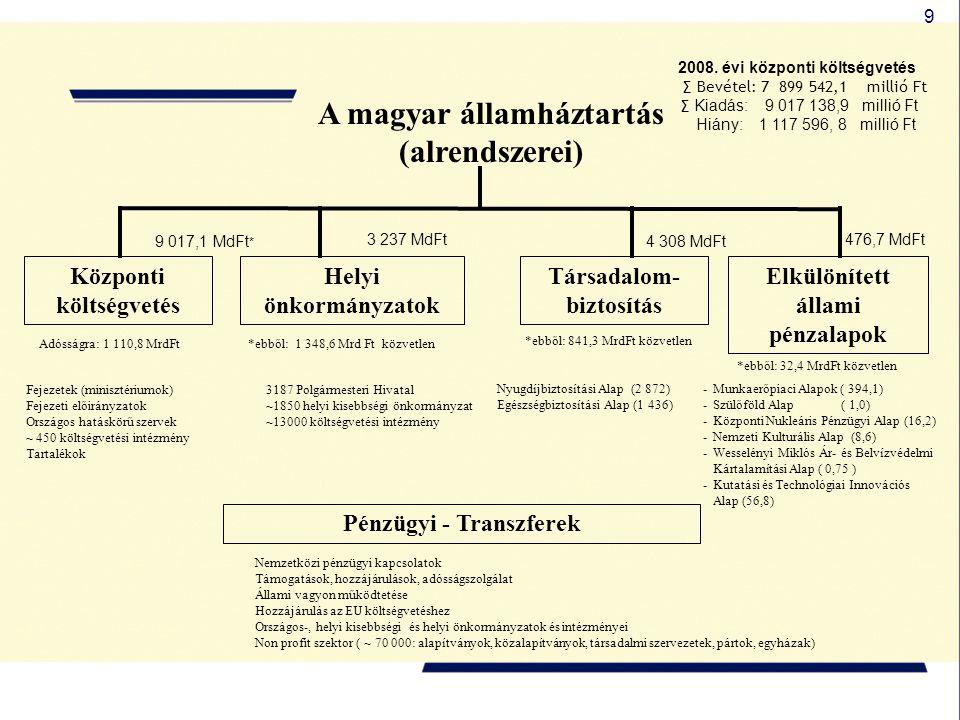 A magyar államháztartás (alrendszerei)