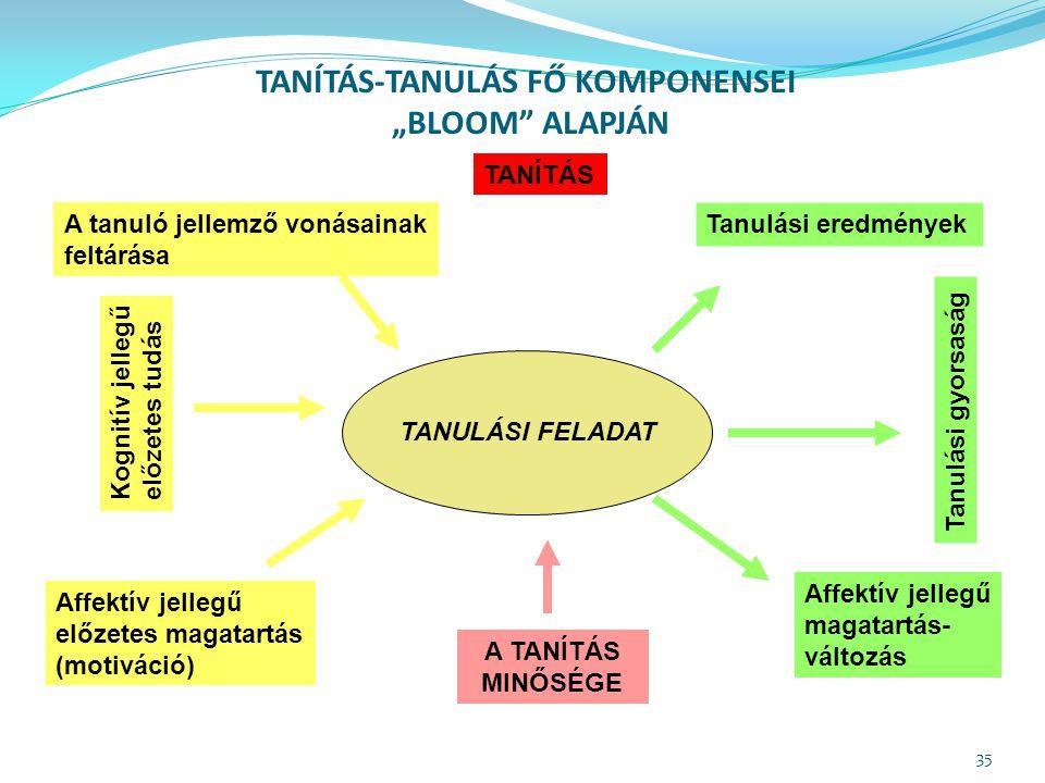 TANÍTÁS-TANULÁS FŐ KOMPONENSEI