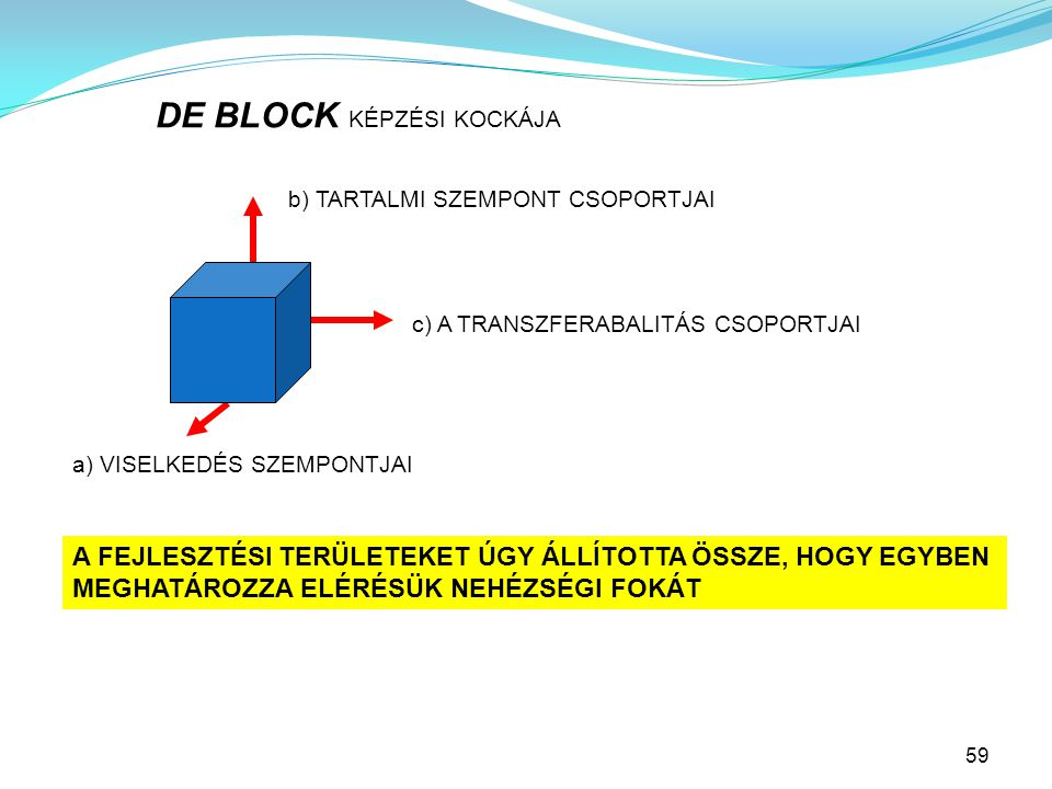 DE BLOCK KÉPZÉSI KOCKÁJA