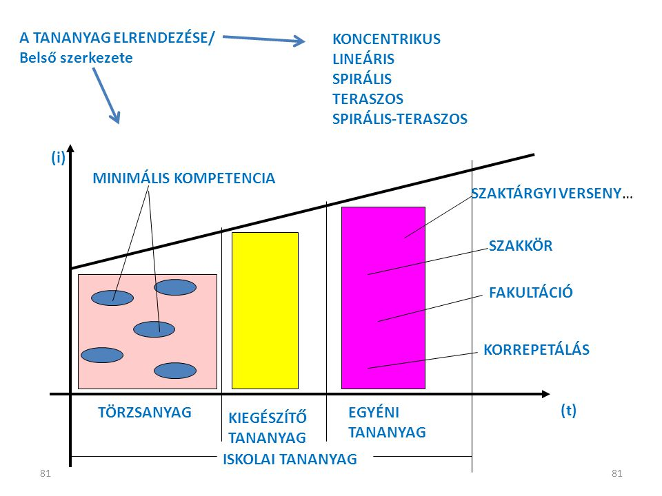 A TANANYAG ELRENDEZÉSE/ Belső szerkezete KONCENTRIKUS LINEÁRIS