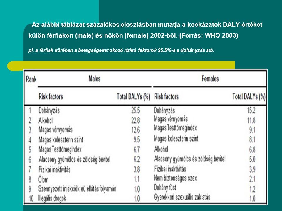 Az alábbi táblázat százalékos eloszlásban mutatja a kockázatok DALY-értéket külön férfiakon (male) és nőkön (female) 2002-ből.