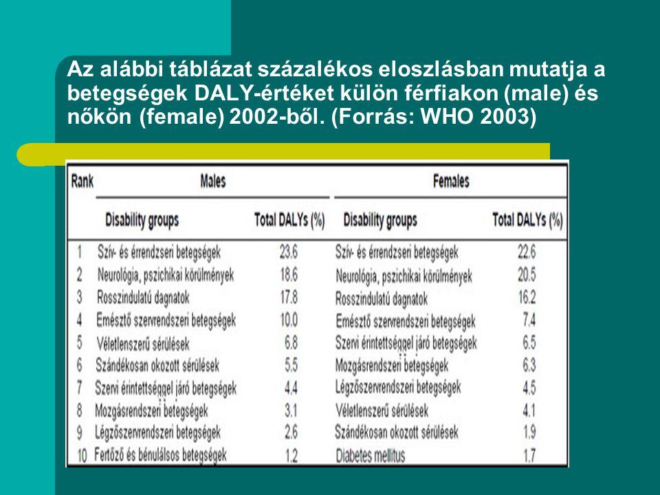 Az alábbi táblázat százalékos eloszlásban mutatja a betegségek DALY-értéket külön férfiakon (male) és nőkön (female) 2002-ből.