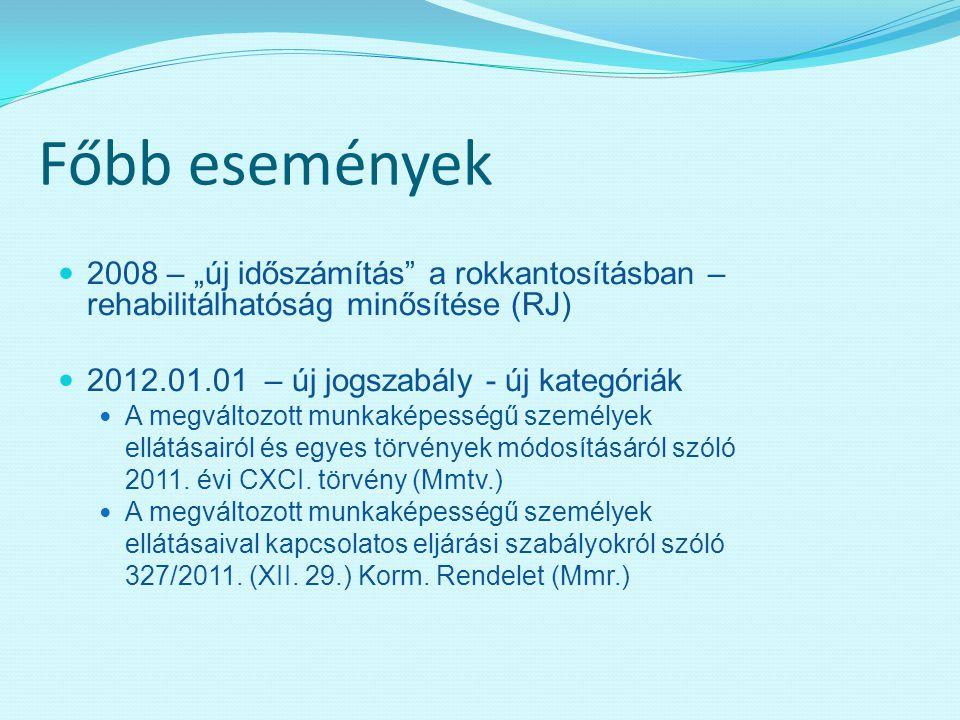 """Főbb események 2008 – """"új időszámítás a rokkantosításban – rehabilitálhatóság minősítése (RJ) 2012.01.01 – új jogszabály - új kategóriák."""