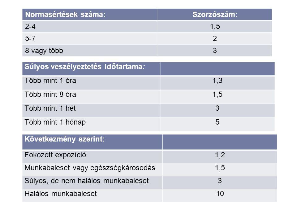 Normasértések száma: Szorzószám: 2-4. 1,5. 5-7. 2. 8 vagy több. 3. Súlyos veszélyeztetés időtartama: