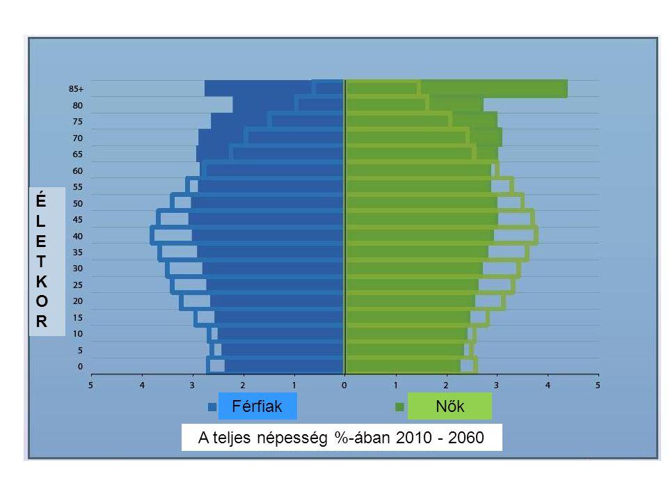 A teljes népesség %-ában 2010 - 2060
