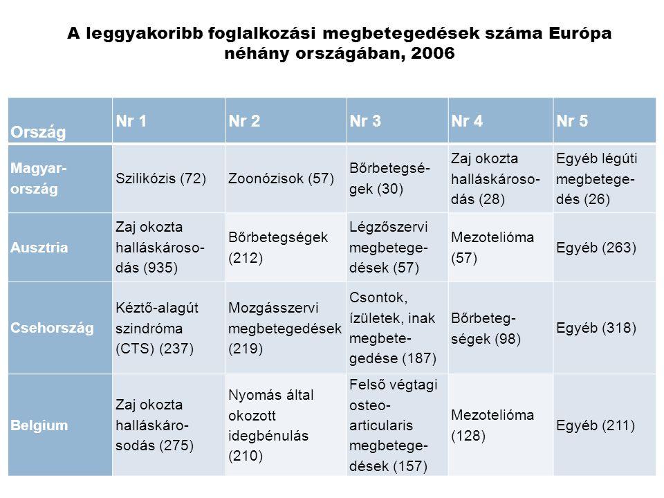 A leggyakoribb foglalkozási megbetegedések száma Európa néhány országában, 2006
