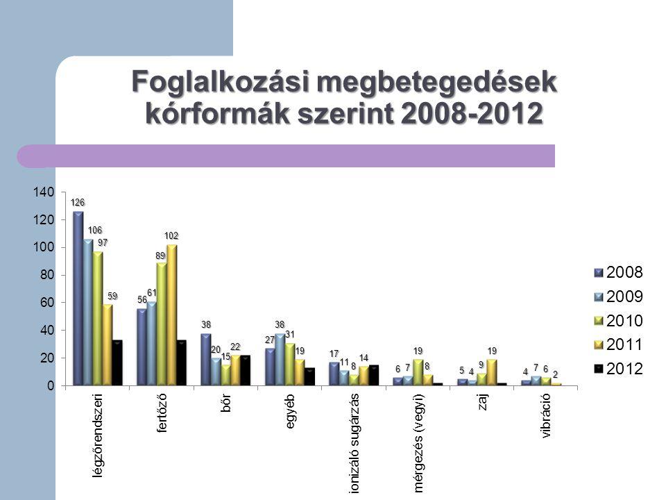 Foglalkozási megbetegedések kórformák szerint 2008-2012