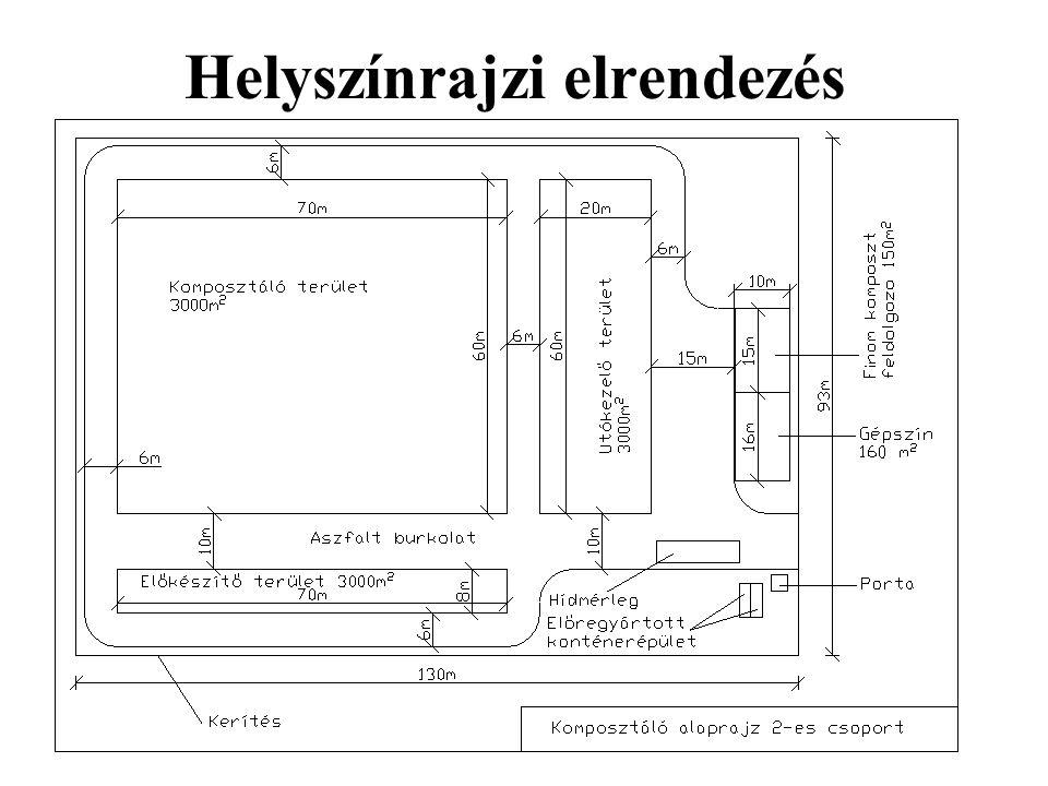 Helyszínrajzi elrendezés
