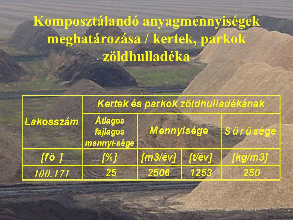 Komposztálandó anyagmennyiségek meghatározása / kertek, parkok zöldhulladéka