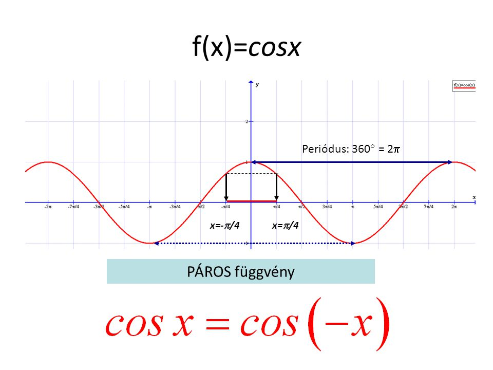 f(x)=cosx Periódus: 360 = 2 x=-/4 x=/4 PÁROS függvény