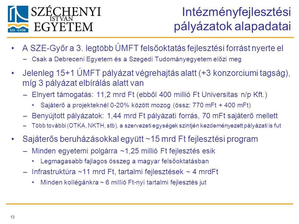 Intézményfejlesztési pályázatok alapadatai