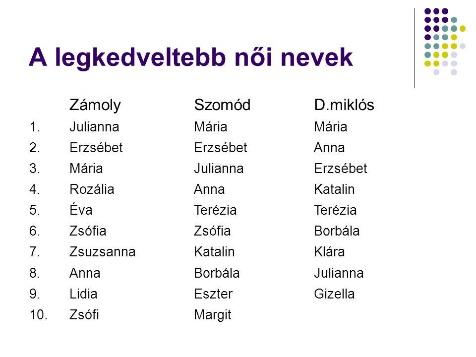 A legkedveltebb női nevek