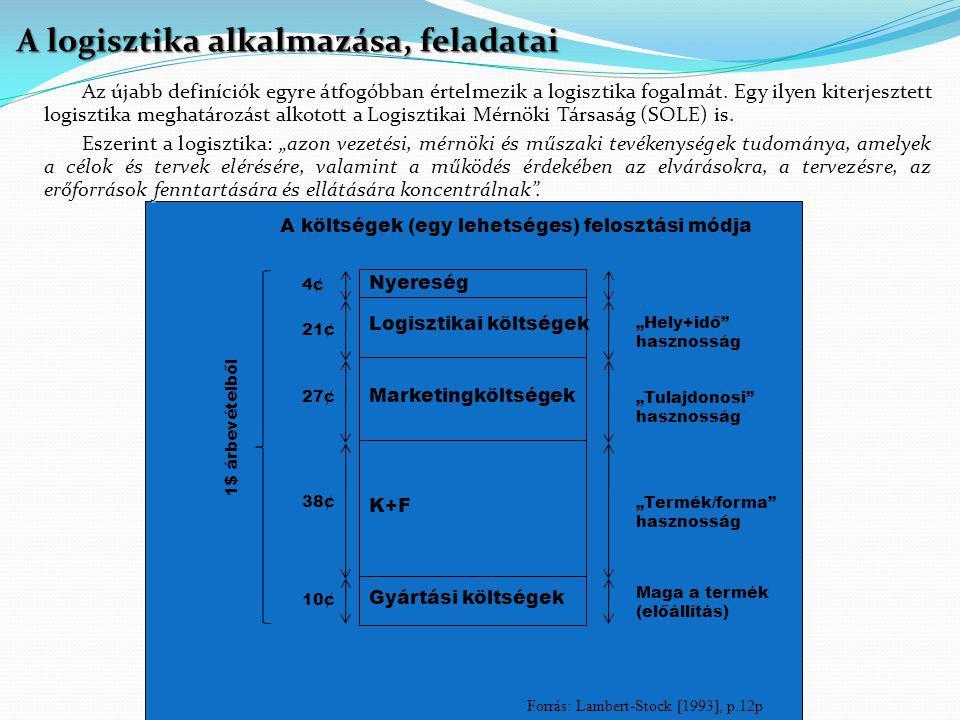 A logisztika alkalmazása, feladatai