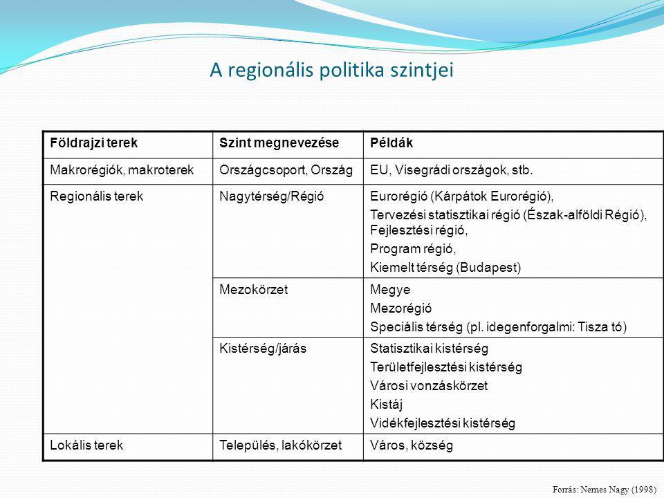 A regionális politika szintjei