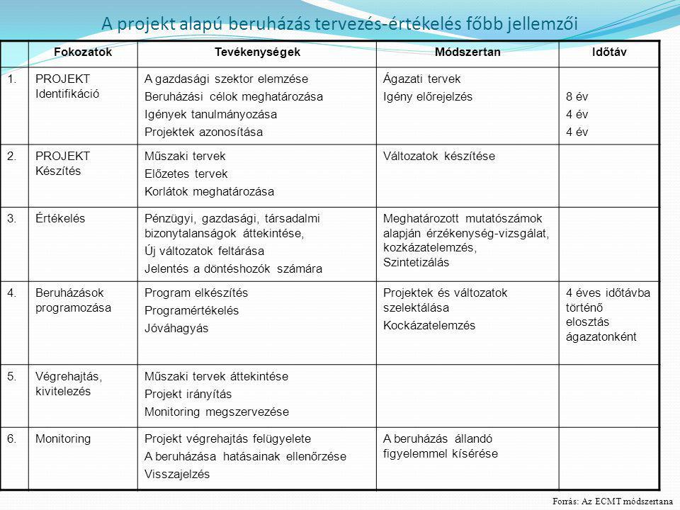 A projekt alapú beruházás tervezés-értékelés főbb jellemzői