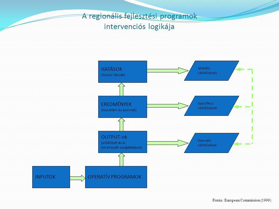 A regionális fejlesztési programok intervenciós logikája
