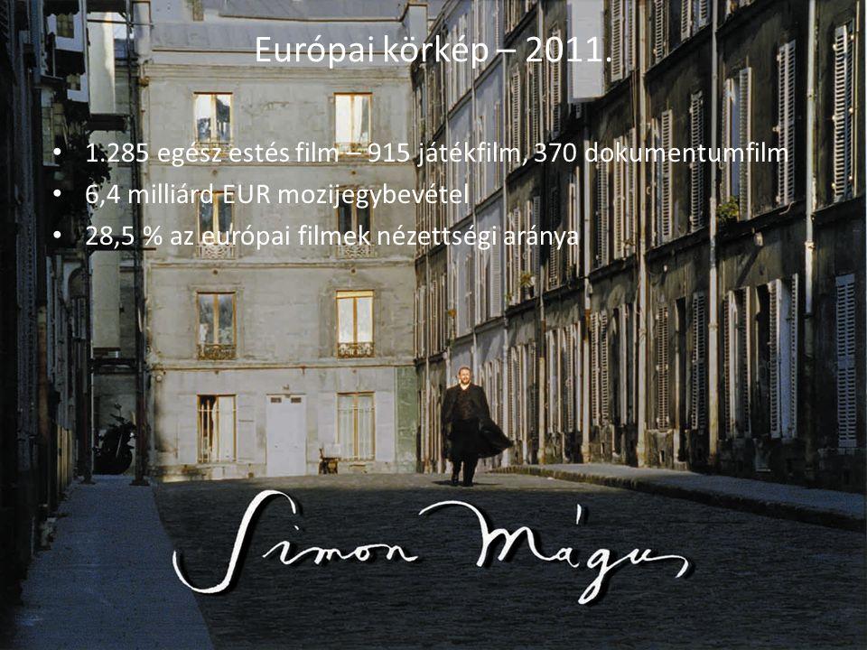 Európai körkép – 2011. 1.285 egész estés film – 915 játékfilm, 370 dokumentumfilm. 6,4 milliárd EUR mozijegybevétel.