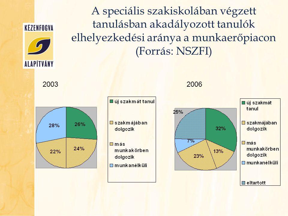 A speciális szakiskolában végzett tanulásban akadályozott tanulók elhelyezkedési aránya a munkaerőpiacon (Forrás: NSZFI)