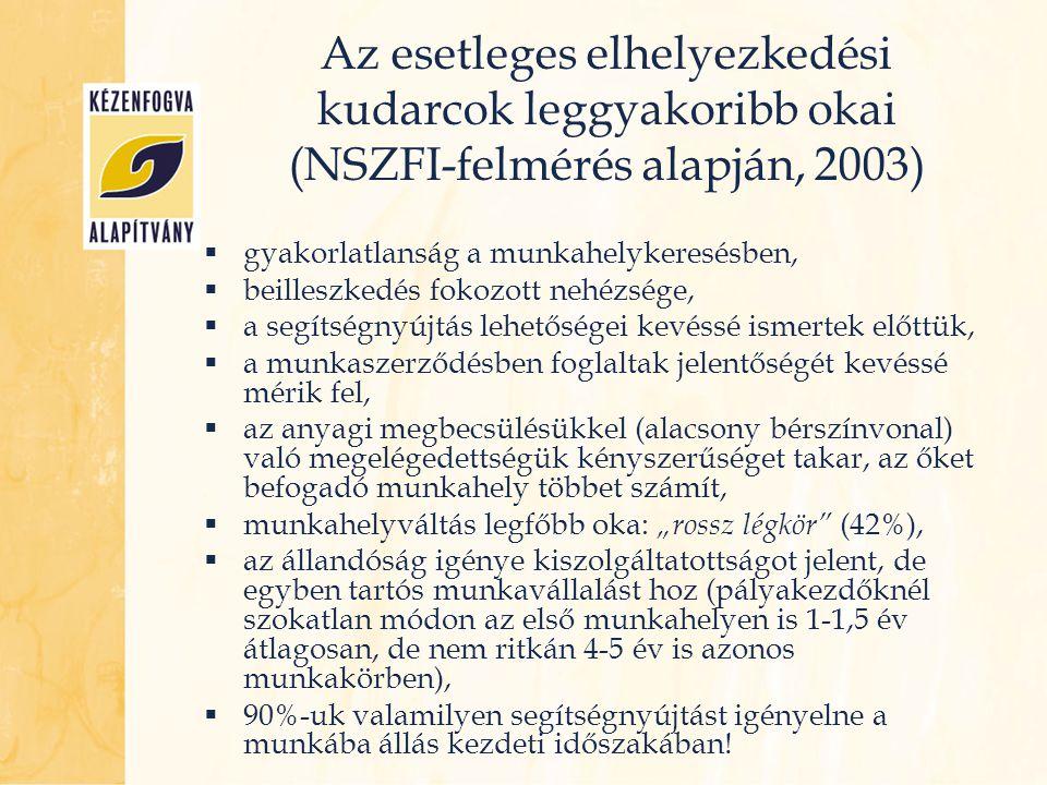 Az esetleges elhelyezkedési kudarcok leggyakoribb okai (NSZFI-felmérés alapján, 2003)