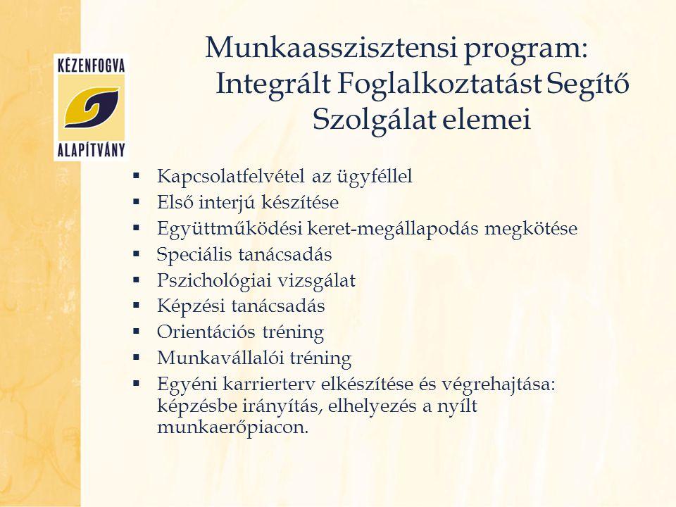 Munkaasszisztensi program: Integrált Foglalkoztatást Segítő Szolgálat elemei