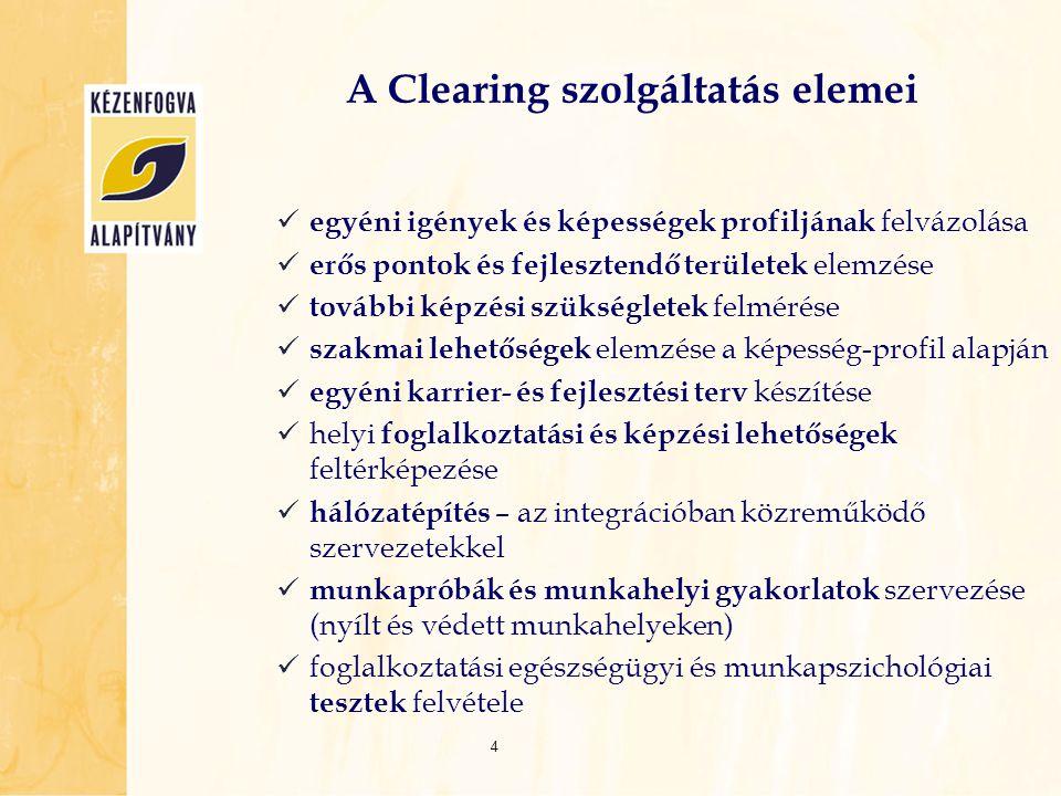 A Clearing szolgáltatás elemei