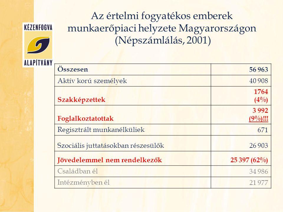 Az értelmi fogyatékos emberek munkaerőpiaci helyzete Magyarországon (Népszámlálás, 2001)