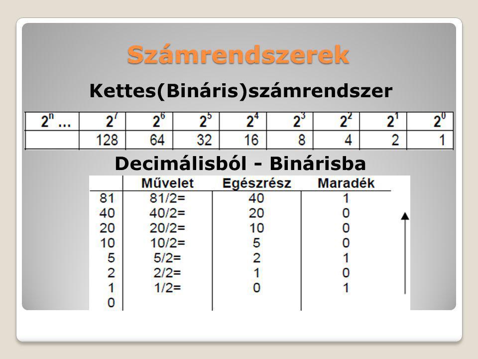 Kettes(Bináris)számrendszer Decimálisból - Binárisba